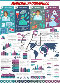 Medicine infographic with healthcare statistic info. Vector graphs and charts of surgery, oncology, urology and therapy treatment technology, disease prevention and rehabilitation innovations diagrams