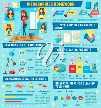Housework and household chores infographic, vector. House cleaning step chart, graphs with cleaning tools, workers, housekeeping supplies and detergents, statistic diagram of laundry service
