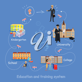 Education order home kindergarten school college university. Right way to become a good professional. Scheme of education since childhood till grown up. Part of series of lifelong learning. Vector