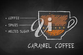 Vector chalk drawn sketch of Caramel coffee with spices recipe in disposable cup takeaway on chalkboard background.