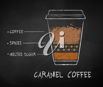 Vector chalk drawn sketch of Caramel coffee recipe in disposable cup takeaway on chalkboard background.
