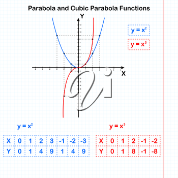Functions of quadratic and cubic parabolas, 2d vector, eps 8. All elements are on separate layers