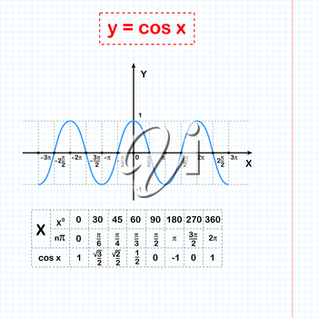 Cos function on sheet of paper with coordinate table, 2d illustration on grid, vector, eps 8