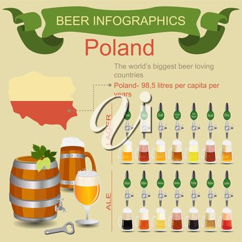 Beer infographics. The world's biggest beer loving country - Poland. Vector illustration