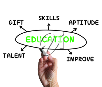 Education Diagram Meaning Aptitude Knowledge And Improving
